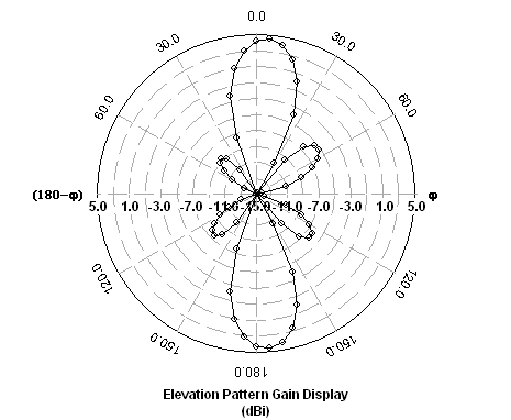 Omni-directional microstrip antenna